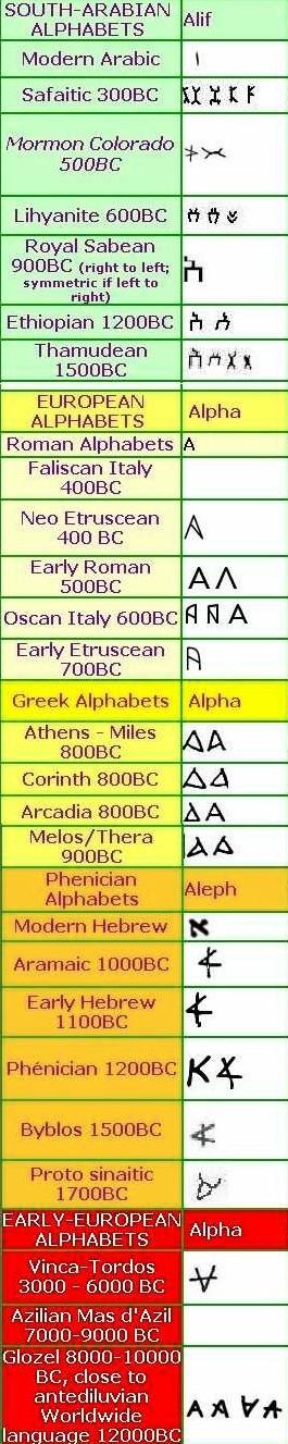 alphabet-a1
